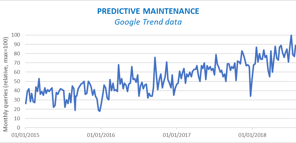Predictive Maintenance: NOT just a technological challenge